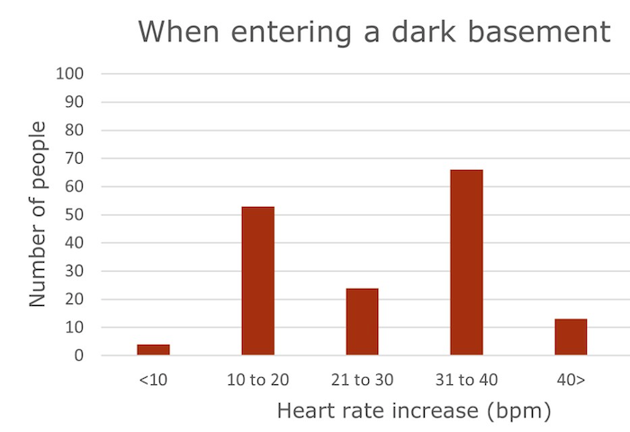 dark basement graph
