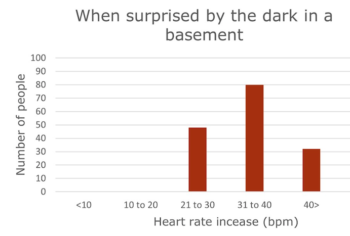 surprised dark basement graph