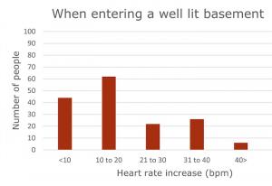 well lit basement graph
