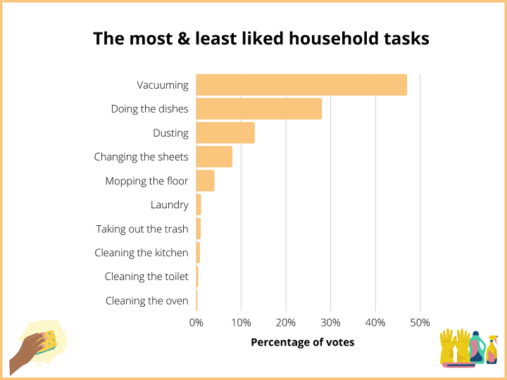 house cleaning statistics graph